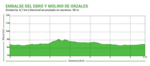 Perfil_Embalse_Ebro_Molino_Orzales