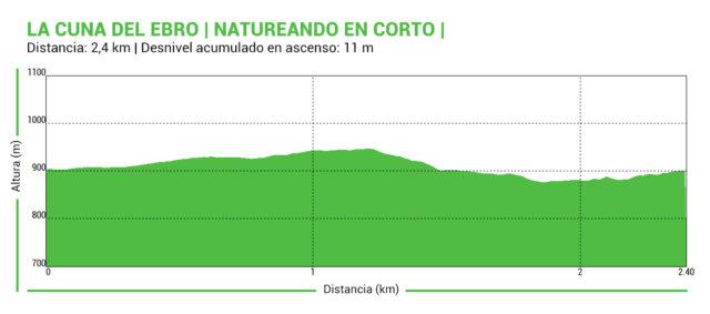 Perfil_Natureando_Cuna_Ebro